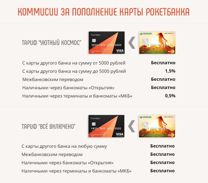 Коммисии за пополнение карты Рокетбанка с карты других банков